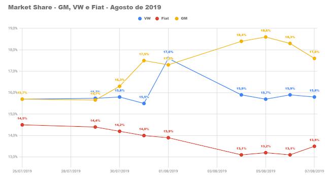 Onix e GM lideram mercado brasileiro no começo de agosto