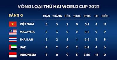 ĐT Việt Nam cần thêm bao nhiêu điểm để vượt qua vòng loại World Cup 2022?