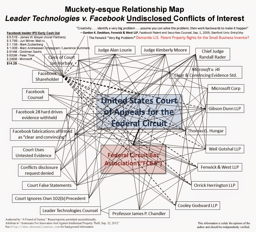 Federal Circuit Conflict of Interest Map in Leader v. Facebook
