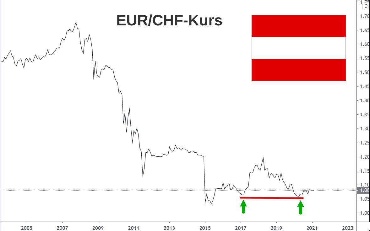 Linienchart Wechselkurs Euro - Schweizer Franken von 2004 bis 2021
