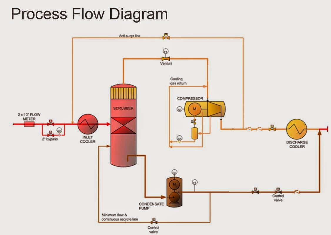 Residential Boiler Wiring Diagram Will Be A Thing Piping Of Steam Oil Gas Scrubber Furnace Elsavadorla System