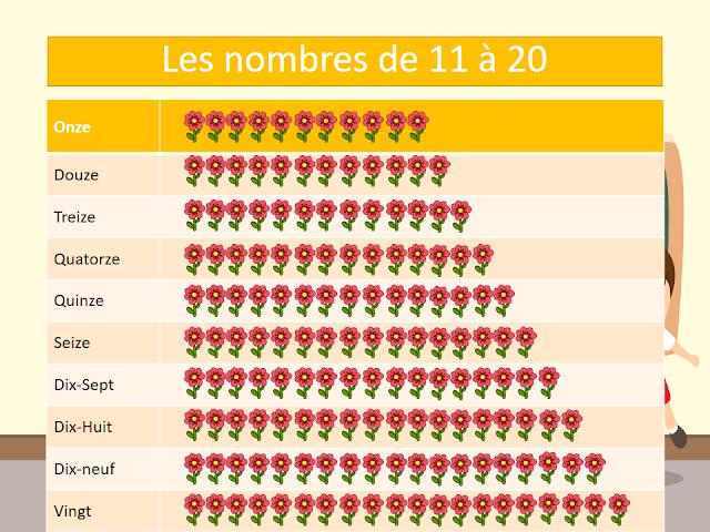 كتابة الارقام بالفرنسية من 1 الى 20