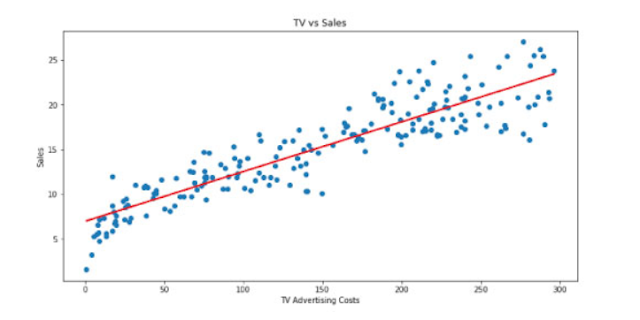 Linear Regression for Machine Learning