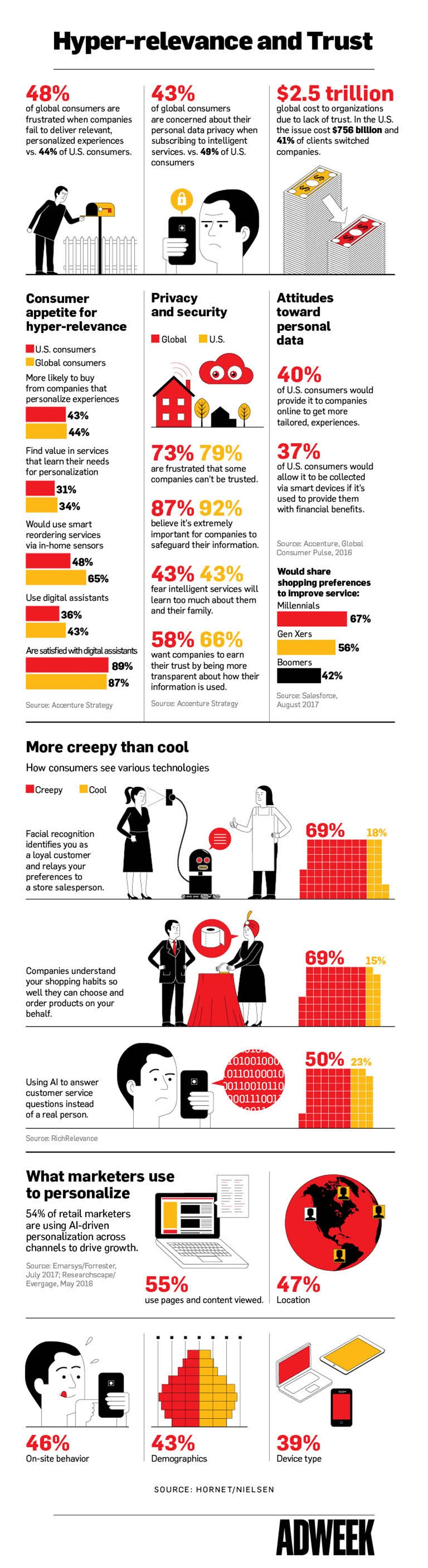How Much Privacy People Will Give Up for Personalized Experiences - #infographic
