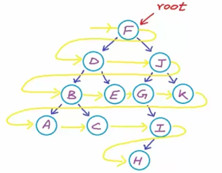How to do Level order traversal in Binary Search Tree