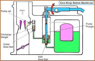 cara kerja sistem akselerasi pada karburator