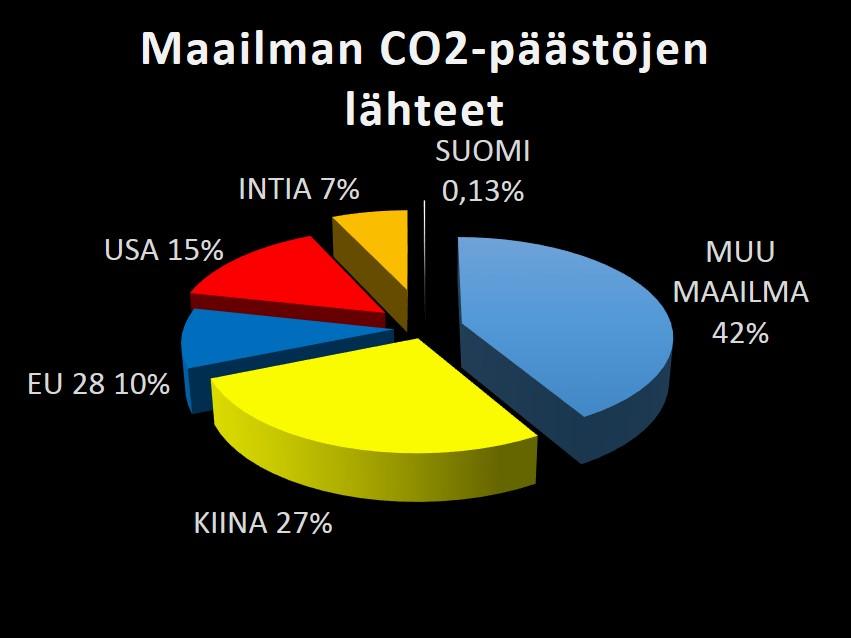 Päästöt Maittain