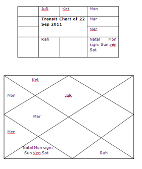 What Is Transit Chart In Vedic Astrology