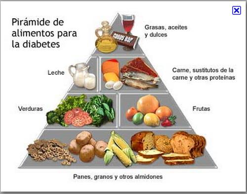 Dieta de pacientes diabeticos