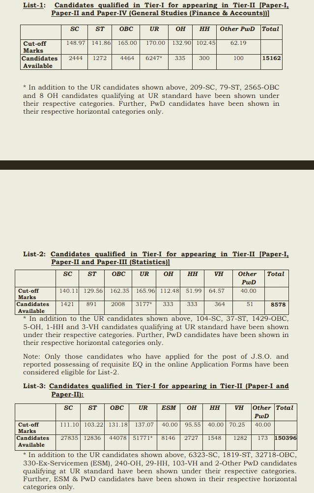 Declaration of Result of Combined Graduate Level (Tier 1)