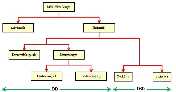 Biologi gonzaga ada apa dengan demam berdarah dengue gambar 3 spektrum klinis infeksi virus dengue ccuart Image collections