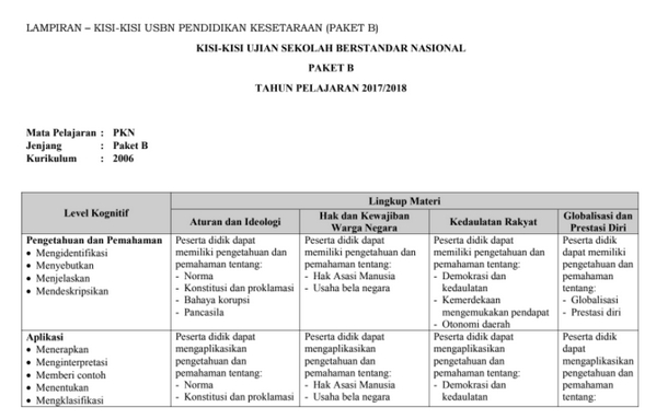 Kisi-Kisi USBN Paket B Tahun 2018 atau Tahun Pelajaran 2017-2018
