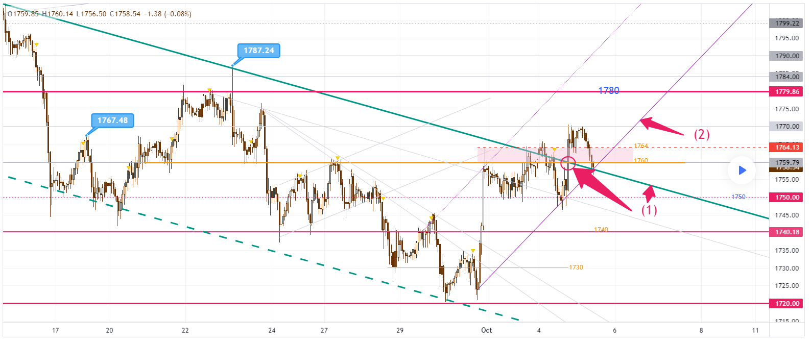 Gold Trend 05/10