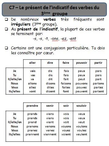 Czasowniki trzeciej grupy - gramatyka 5 - Francuski przy kawie