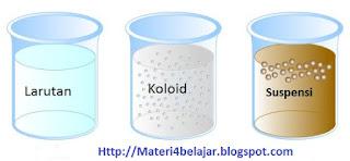 Pengertian Sistem Koloid, Sifat dan Jenis Jenis Sistem Koloid