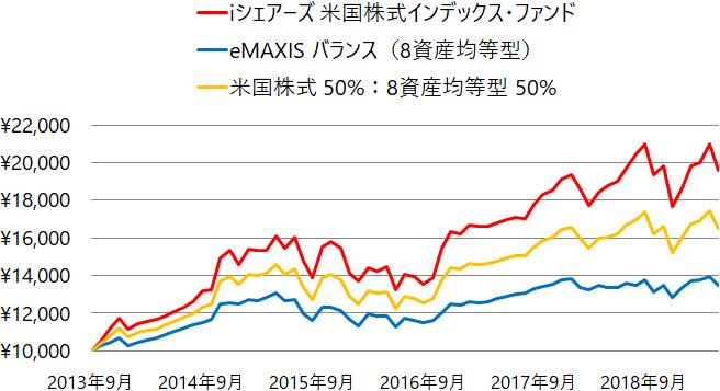 iシェアーズ 米国株式インデックス・ファンドとeMAXIS バランス(8資産均等型)及び両者の組み合わせの基準価額の推移(チャート)