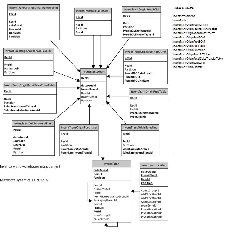 Solutions for AX DEV: Dynamics AX R2 InventTransOrigin AX ERD