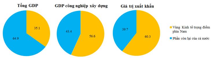 Tại sao Đông Nam Bộ có diện tích nhỏ, dân số trung bình, nhưng lại  dẫn đầu về GDP, về giá trị hang công nghiệp, hàng xuất khẩu?