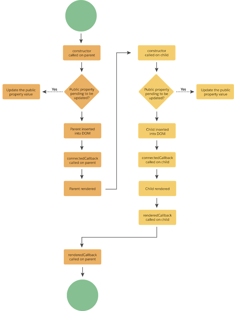LWC-Lifecycle-Flow