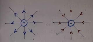 Electric field line, electric field due to point charge,electric line of force in hindi, electric line of force, electric line of force and it's properties, विद्युत बल रेखाओं के गुण, विद्युत क्षेत्र रेखाओं के गुण, विद्युत बल रेखाएं एक दूसरे को क्यों नहीं काटती, electric line of force physics,electric line of force and it's properties,