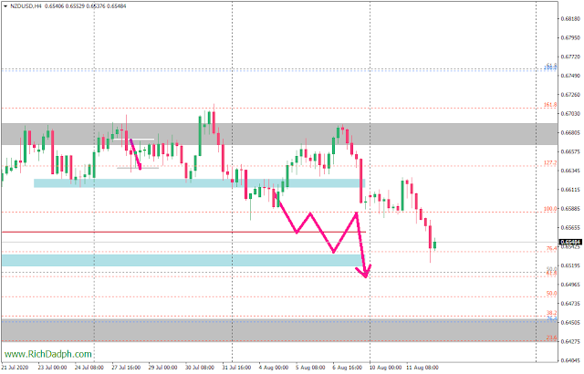 NZDUSD H4 chart (8.12.20) MetaTrader 4 axicorp financial services