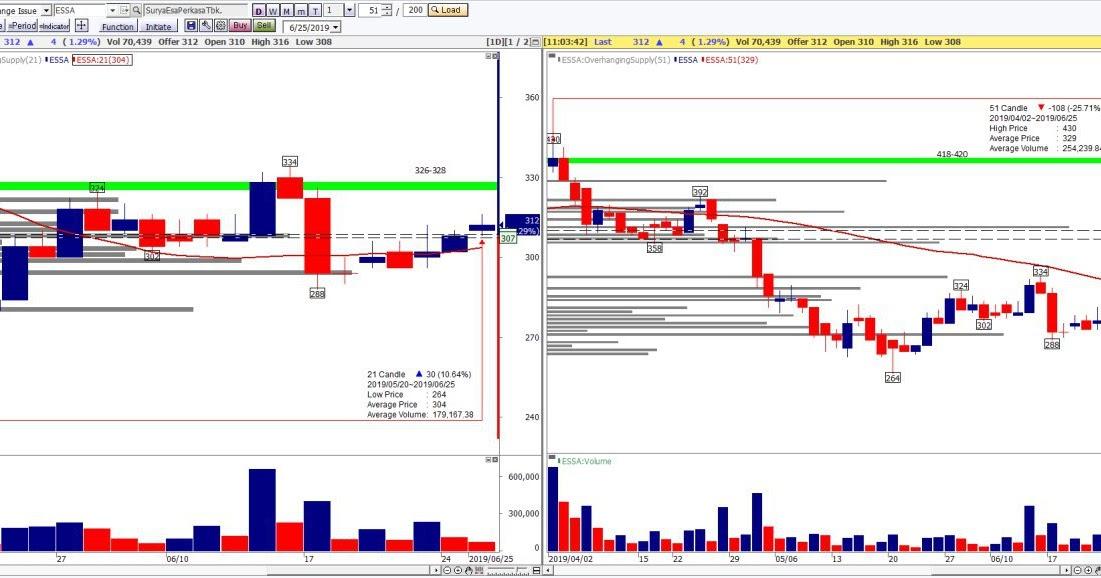 ESSA Analisa Saham ESSA | Trading BUY