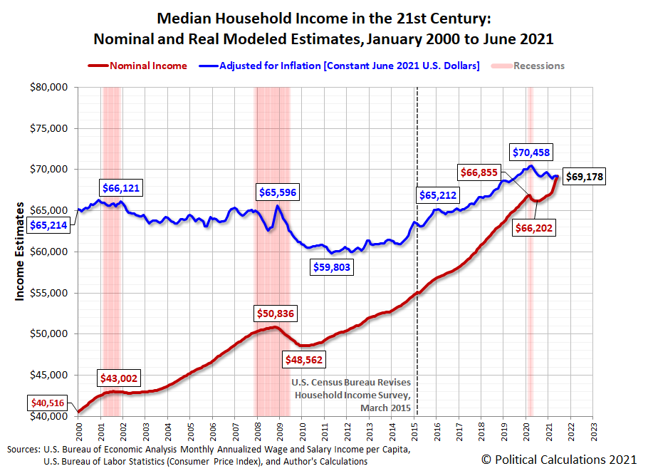 Median Household Income in the 21st Century: Nominal and Real Modeled Estimates, January 2000 to June 2021