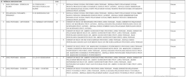 Rincian Formasi CPNS Jawa Tengah 2019 Untuk Formasi Tenaga Kesehatan
