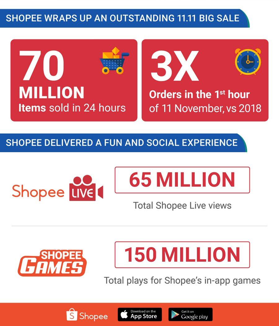 Shopee 11.11 Big Sale Infographic