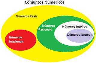 Conjuntos-Numéricos
