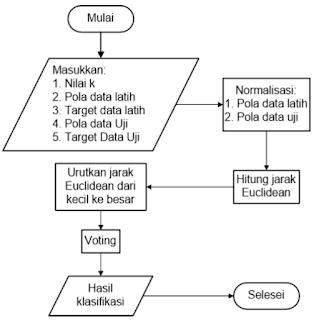 Flow Chart  Algoritma k-NN