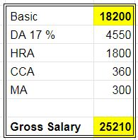 tnfusrc-forest-guard-salary-details-monthly-how-much-salary-gross