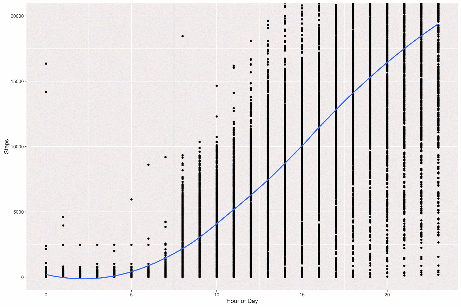 ggplot data aggregate day hour aes x hour y steps geom point coord cartesian ylim c 0 20000 geom smooth method loess
