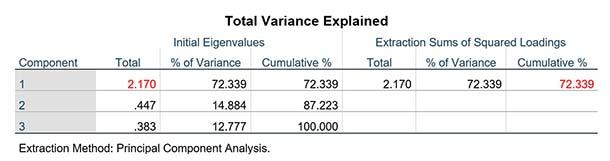 Phân tích nhân tố khám phá EFA