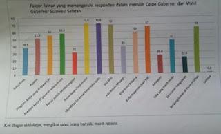 Ini Faktor yang Mempengaruhi Pemilih Palopo untuk Pilgub Sulsel