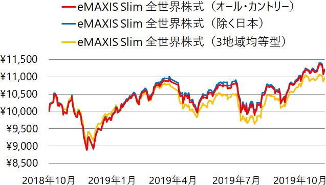 eMAXIS Slim 全世界株式(オール・カントリー)(除く日本)(3地域均等型)の基準価額の推移(チャート)