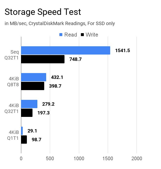 HP 15s-Eq0500AU laptop's SSD storage speed test results using CrystalDiskMark.