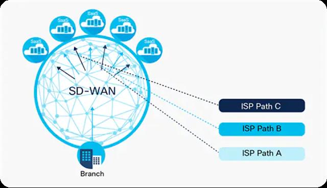 Cisco Prep, Cisco Learning, Cisco Guides, Cisco Tutorial and Material, Cisco Preparation, Cisco Career
