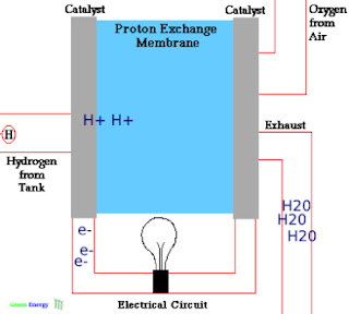 Fuel cell figure
