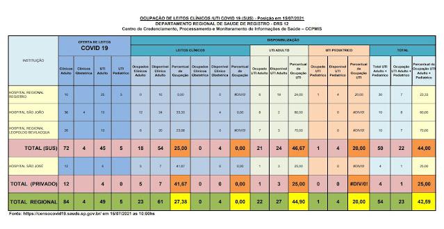 46,67% da taxa de ocupação dos leitos de UTI do SUS (24 vagas)  e 25%  particular (03 vagas) dos Hospitais do Vale do Ribeira (15/07)