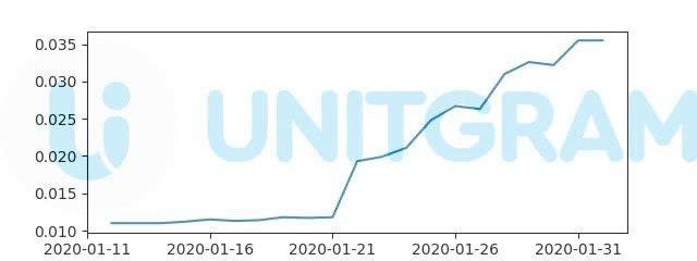 график роста монеты юнитграм