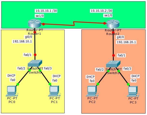 topologi ospf routing