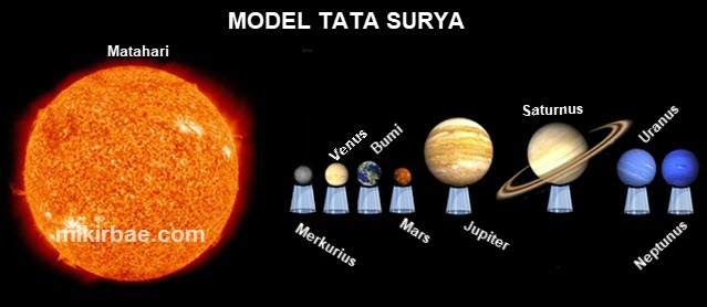 Model Tata Surya
