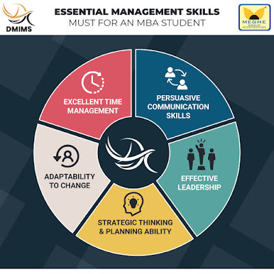 Essential Management Skills Must For An MBA Student