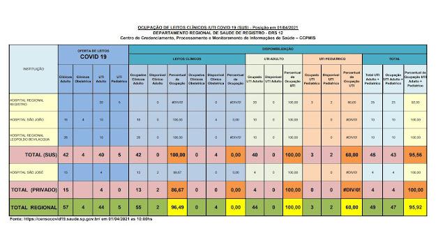 Taxa de ocupação dos leitos de UTI adulto, 100% para o SUS e 100 % para o particular, lotado os leitos para o SUS para o Vale do Ribeira (01/04)