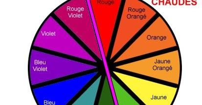 Best Couleur Chaudes Et Froides Contemporary - lalawgroup.us ...