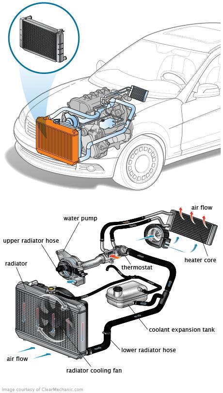 Radiateur de voiture