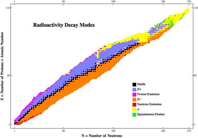 Pita kestabilan inti atom zat radioaktif