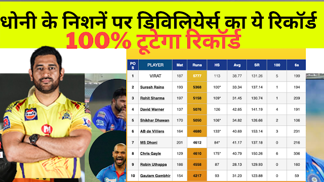 MOST NUMBER OF run IN IPL -Top 10