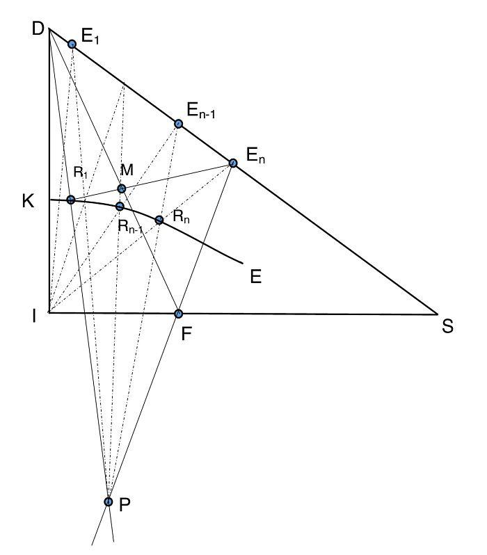 Gráfico de extracción sólido-líquido con contactos múltiples en contracorriente
